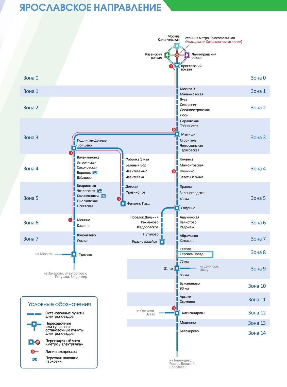 Ярославское направление схема по зонам